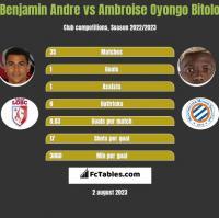 Benjamin Andre vs Ambroise Oyongo Bitolo h2h player stats