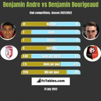 Benjamin Andre vs Benjamin Bourigeaud h2h player stats