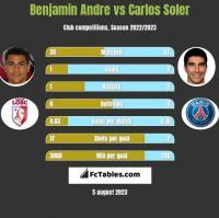 Benjamin Andre vs Carlos Soler h2h player stats