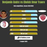 Benjamin Andre vs Cheick Omar Traore h2h player stats