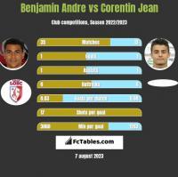 Benjamin Andre vs Corentin Jean h2h player stats