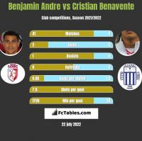 Benjamin Andre vs Cristian Benavente h2h player stats