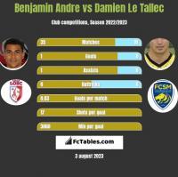 Benjamin Andre vs Damien Le Tallec h2h player stats