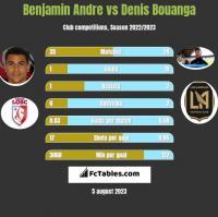 Benjamin Andre vs Denis Bouanga h2h player stats