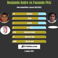 Benjamin Andre vs Facundo Piriz h2h player stats