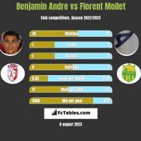 Benjamin Andre vs Florent Mollet h2h player stats
