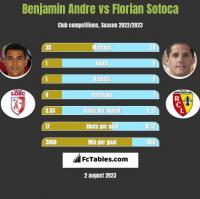 Benjamin Andre vs Florian Sotoca h2h player stats