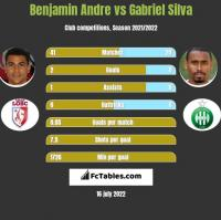 Benjamin Andre vs Gabriel Silva h2h player stats