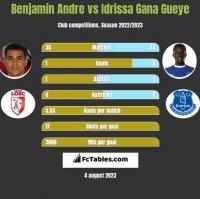 Benjamin Andre vs Idrissa Gana Gueye h2h player stats