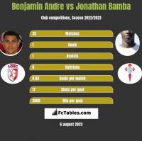Benjamin Andre vs Jonathan Bamba h2h player stats