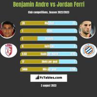 Benjamin Andre vs Jordan Ferri h2h player stats