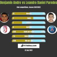 Benjamin Andre vs Leandro Daniel Paredes h2h player stats