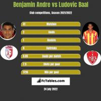 Benjamin Andre vs Ludovic Baal h2h player stats