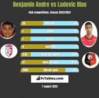 Benjamin Andre vs Ludovic Blas h2h player stats