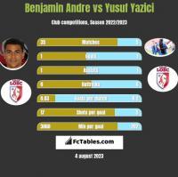 Benjamin Andre vs Yusuf Yazici h2h player stats