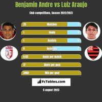 Benjamin Andre vs Luiz Araujo h2h player stats