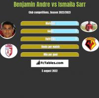 Benjamin Andre vs Ismaila Sarr h2h player stats