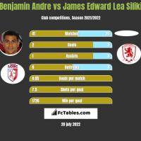 Benjamin Andre vs James Edward Lea Siliki h2h player stats