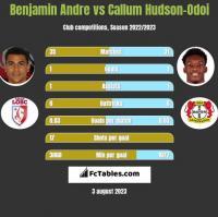 Benjamin Andre vs Callum Hudson-Odoi h2h player stats