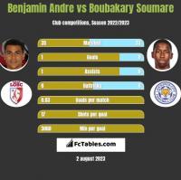 Benjamin Andre vs Boubakary Soumare h2h player stats