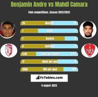 Benjamin Andre vs Mahdi Camara h2h player stats