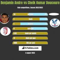 Benjamin Andre vs Cheik Oumar Doucoure h2h player stats