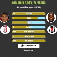 Benjamin Andre vs Onana h2h player stats