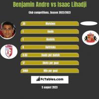 Benjamin Andre vs Isaac Lihadji h2h player stats