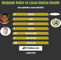 Benjamin Andre vs Lucas Gourna-Douath h2h player stats