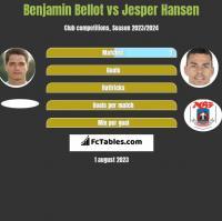Benjamin Bellot vs Jesper Hansen h2h player stats