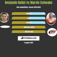 Benjamin Bellot vs Marvin Schwabe h2h player stats