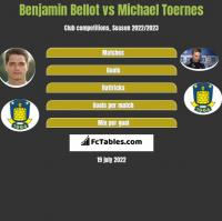 Benjamin Bellot vs Michael Toernes h2h player stats