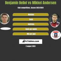 Benjamin Bellot vs Mikkel Andersen h2h player stats