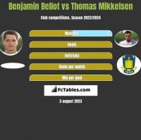 Benjamin Bellot vs Thomas Mikkelsen h2h player stats