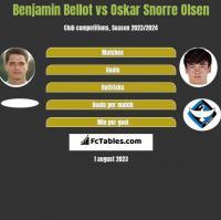 Benjamin Bellot vs Oskar Snorre Olsen h2h player stats