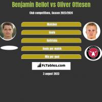 Benjamin Bellot vs Oliver Ottesen h2h player stats