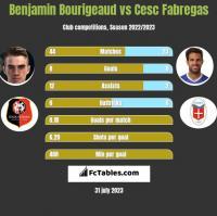 Benjamin Bourigeaud vs Cesc Fabregas h2h player stats