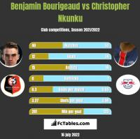Benjamin Bourigeaud vs Christopher Nkunku h2h player stats
