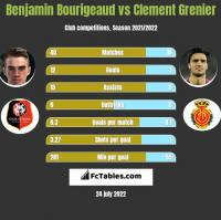 Benjamin Bourigeaud vs Clement Grenier h2h player stats