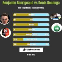 Benjamin Bourigeaud vs Denis Bouanga h2h player stats