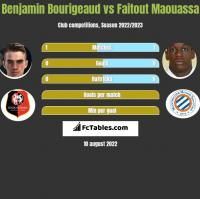 Benjamin Bourigeaud vs Faitout Maouassa h2h player stats