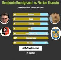 Benjamin Bourigeaud vs Florian Thauvin h2h player stats