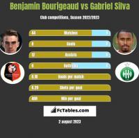 Benjamin Bourigeaud vs Gabriel Silva h2h player stats