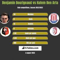 Benjamin Bourigeaud vs Hatem Ben Arfa h2h player stats