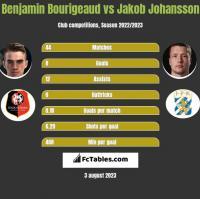 Benjamin Bourigeaud vs Jakob Johansson h2h player stats