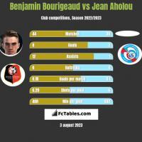 Benjamin Bourigeaud vs Jean Aholou h2h player stats