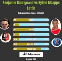 Benjamin Bourigeaud vs Kylian Mbappe Lottin h2h player stats