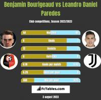 Benjamin Bourigeaud vs Leandro Daniel Paredes h2h player stats