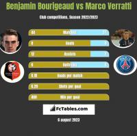 Benjamin Bourigeaud vs Marco Verratti h2h player stats
