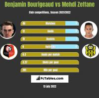 Benjamin Bourigeaud vs Mehdi Zeffane h2h player stats